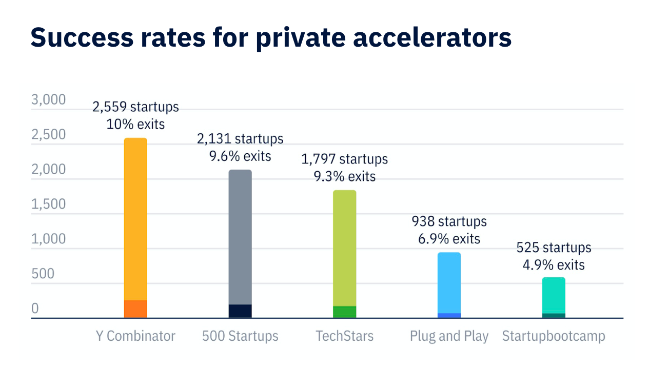 Success Rate for Private Accelerators
