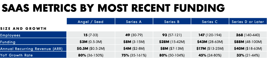 Table from OpenView Ventures 2019 SaaS Benchmark Report