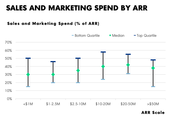 Sales and Marketing spend by ARR