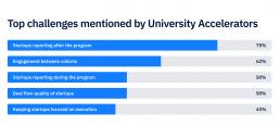 University Accelerators challanges