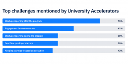 University Accelerators challanges