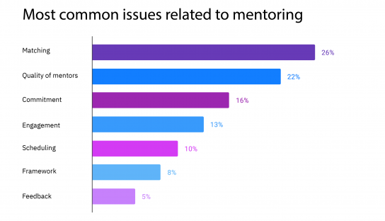 Matching mentors with startups: #1 issue for accelerators