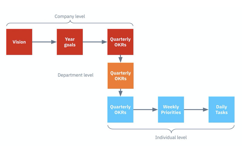 OKRs (Objectives and Key Results) — A practical guide to implementing this performance management framework.
